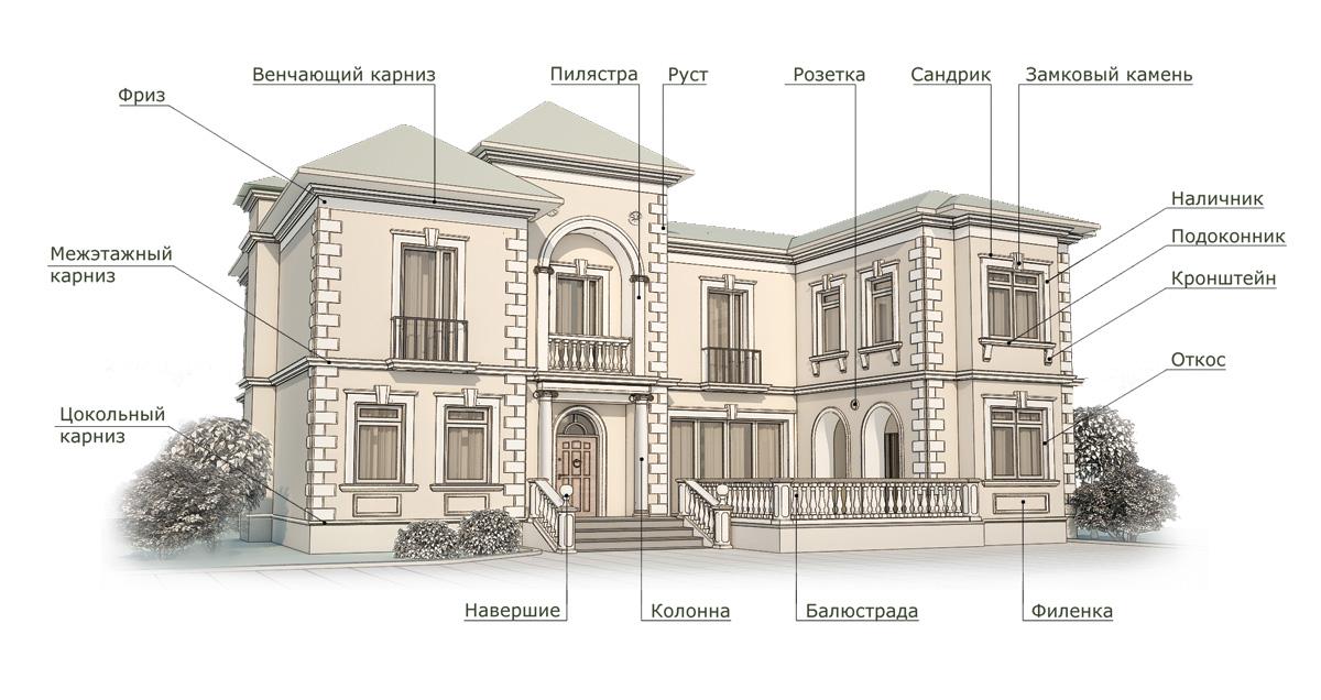 Элементы фасадного декора